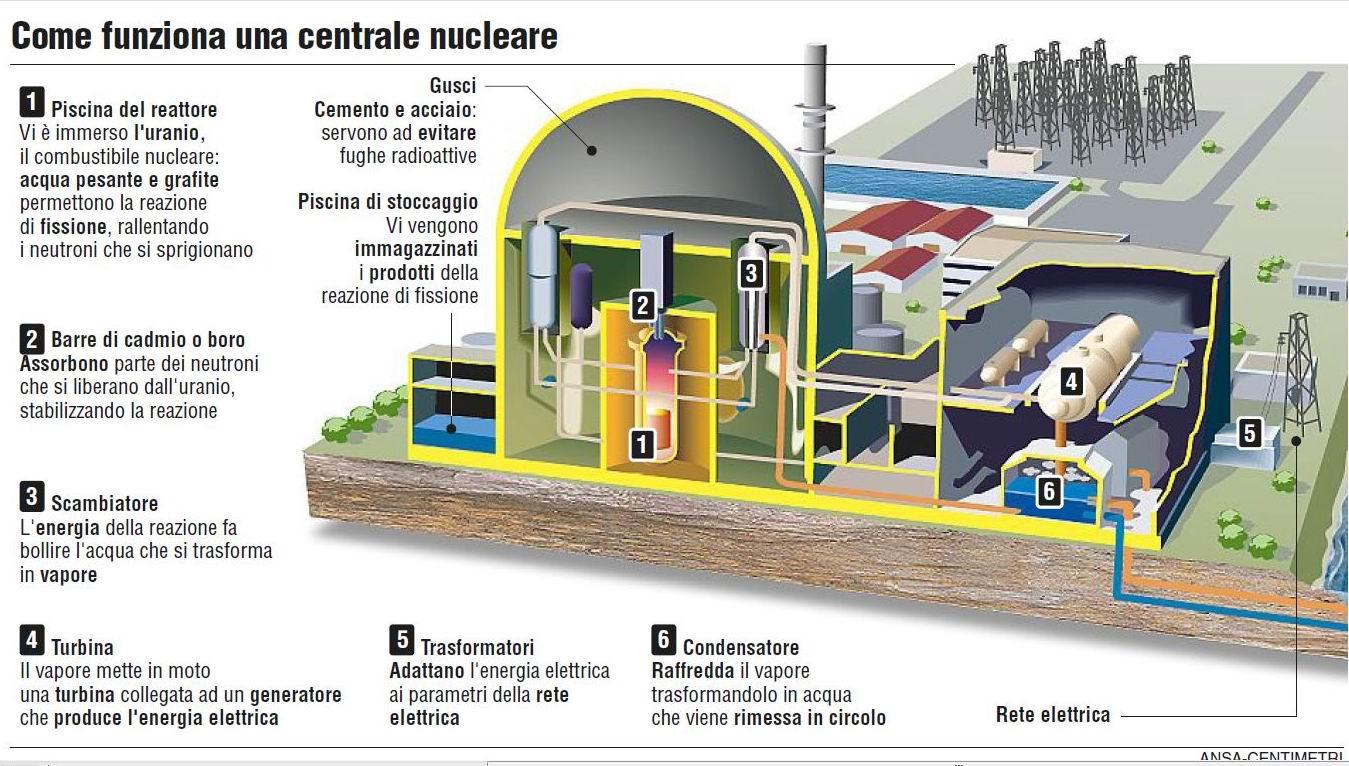 Centrali nucleari phylain - Come aprire una porta bloccata dall interno ...